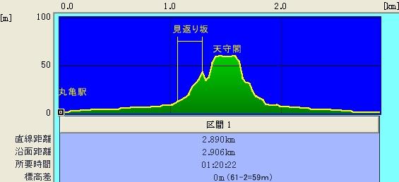 丸亀城散策断面図