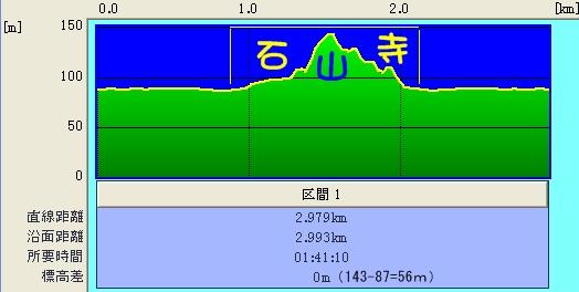 石山駅〜石山寺@往復ルート断面図