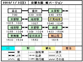 1月3日行程表
